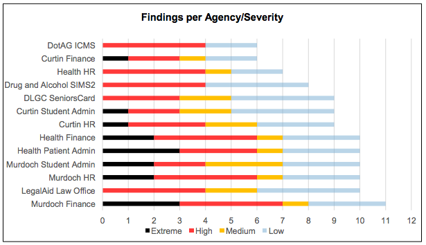 Chart shows the number and severity of the findings per agency database. Source: Auditor-General report, 5 Nov.